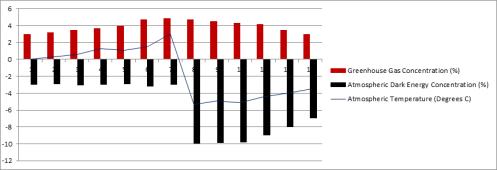 Global Temp Graph