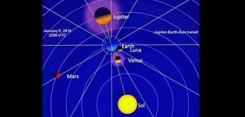 Earth Venus Transit