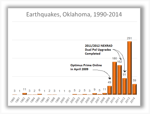 Oklahoma Earthquake Chart
