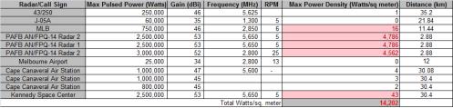 Melbourne Radars