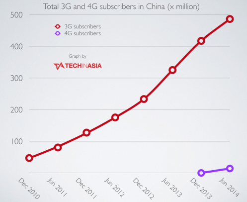 China-now-has-486.5-million-3G-subscribers-but-only-14-million-on-new-4G-networks-graph2