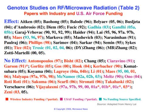 microwave studies