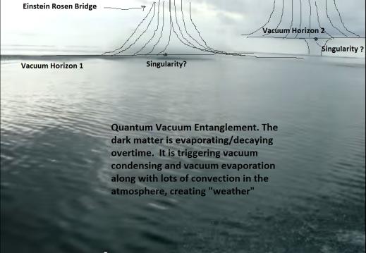 quantum vacuum entanglement