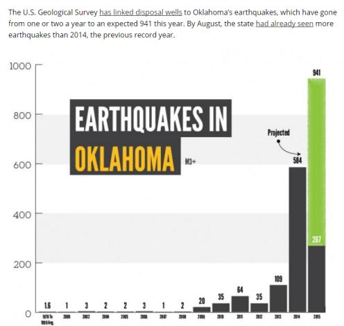 OK Earthquakes