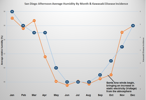 Kawasaki Disease vs. Relative Humidity San Diego r1
