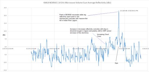KMLB Melbourne NEXRAD Radar Avg Reflectivity