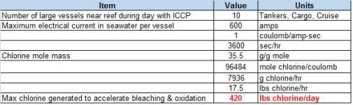 chlorine-calcs-from-vessels