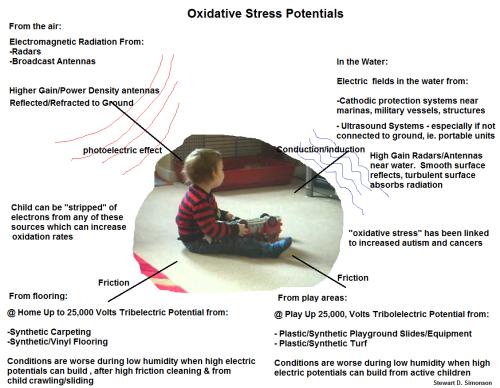 Oxidative Stress Potentials