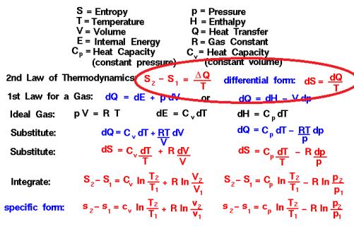 Entropy formulas