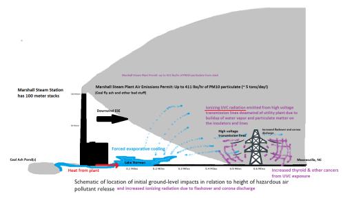 Marshall Stack Emissions2